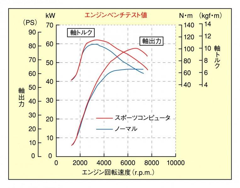 copen_ecu_graph.jpg
